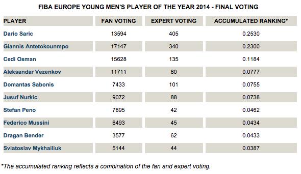 (Chart via FIBA Europe)