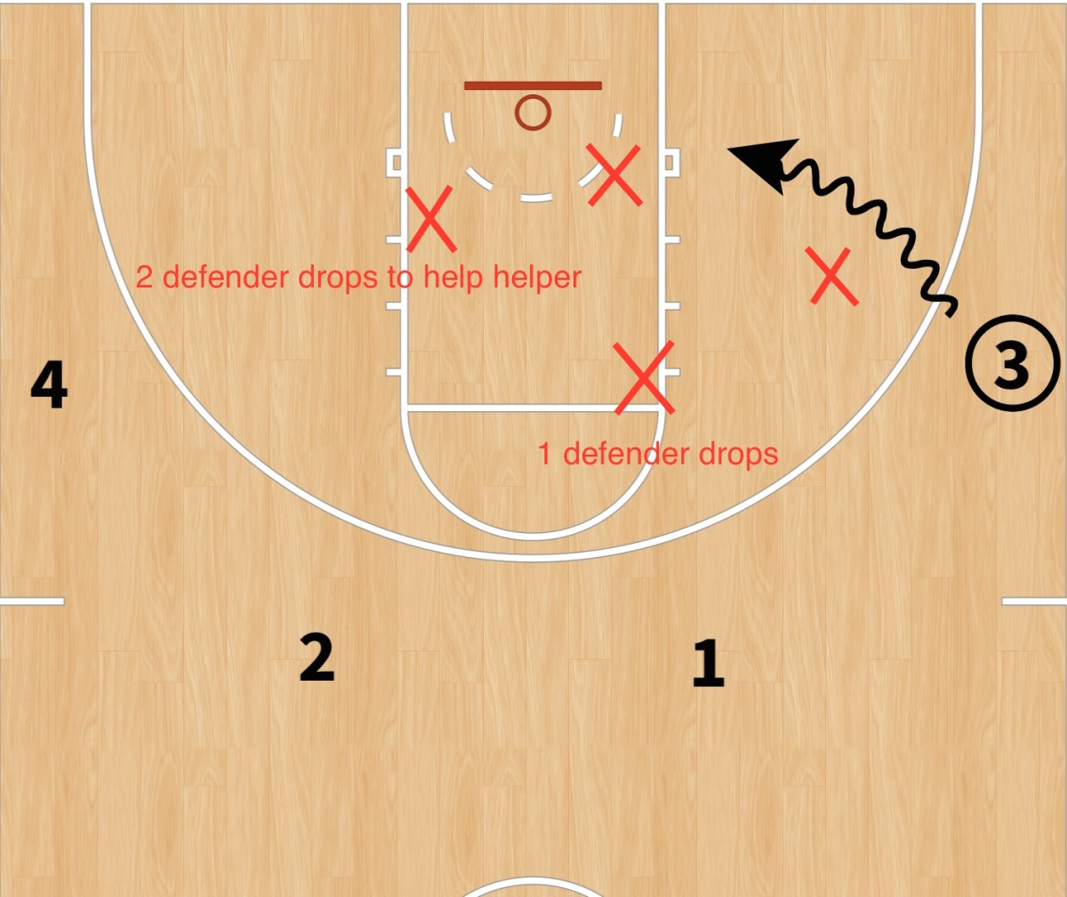 DRAW-UP: Helping the helper on defense