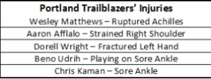 Blazers injuries