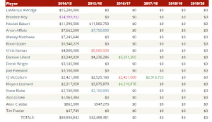 portland players salaries