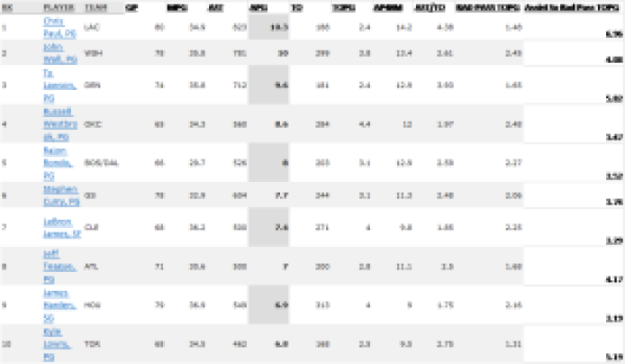 top passers in nba