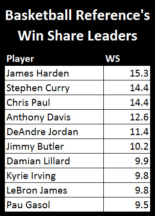 Fun With Numbers Per And Win Shares Basketball Society