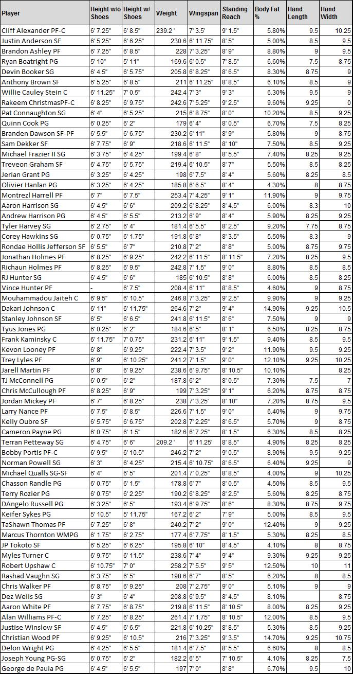 full 2015 nba draft combine measurements