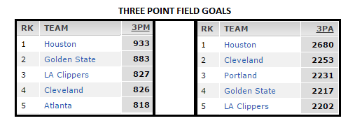 three pointers made -attempted top 5