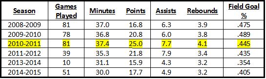 Derrick Rose's stats via ESPN.com Highlight row = MVP season