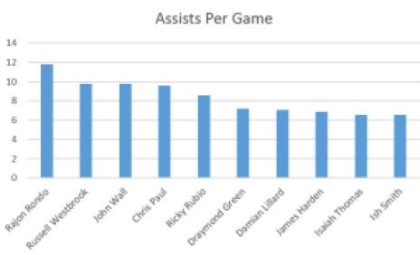 assists per game leaders